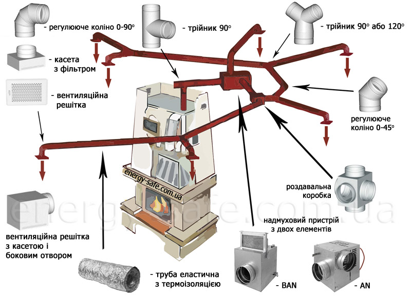 Печи воздушного отопления своими руками - OndoShop.ru